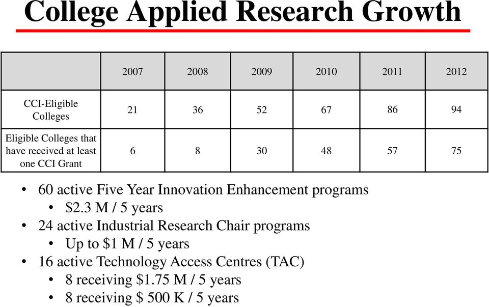 Innovation Enhancement programs $2.