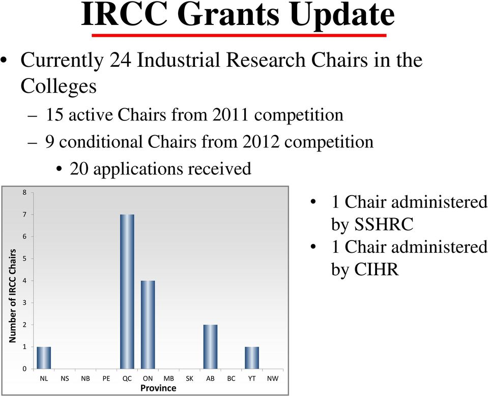 conditional Chairs from 2012 competition 20 applications received 1 Chair