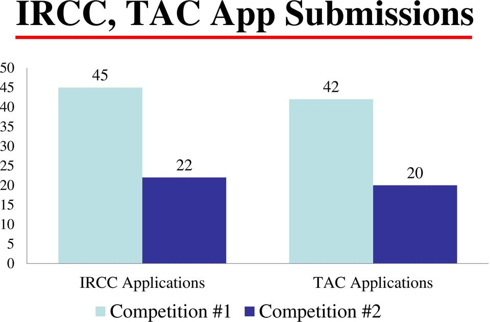 20 IRCC Applications TAC