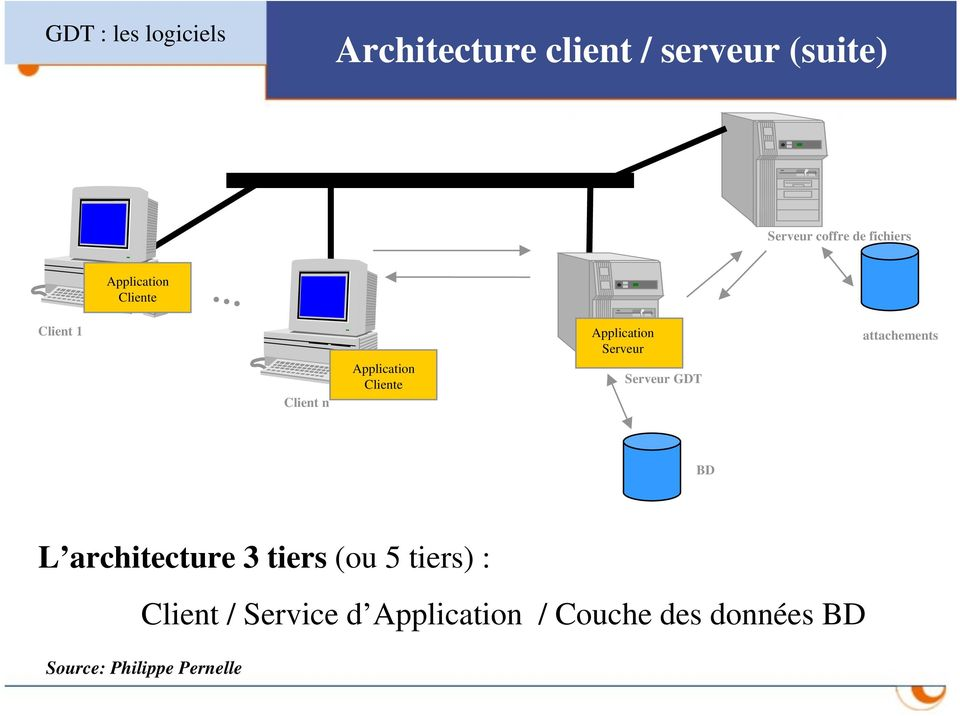 Application Serveur Serveur GDT attachements BD L architecture 3 tiers (ou 5