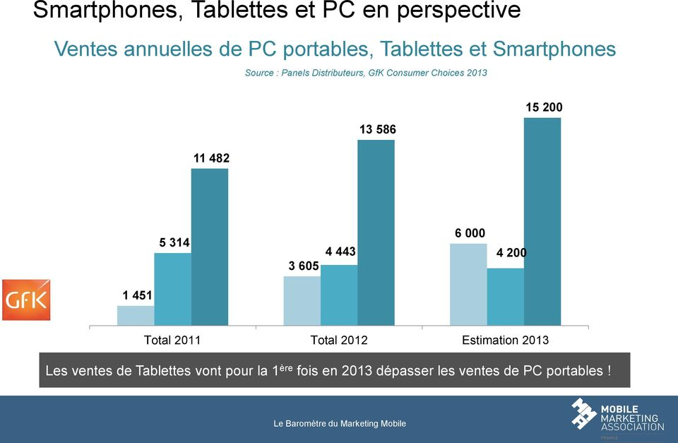 200 1 451 Total 2011 Total 2012 Estimation 2013 Tablettes (retail) PC portables (retail) Smartphones