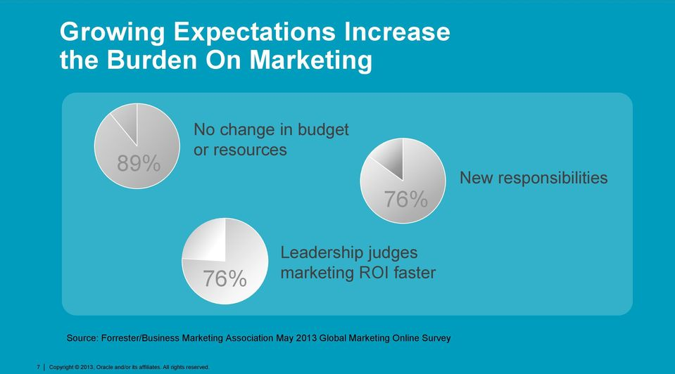 Leadership judges marketing ROI faster Source: