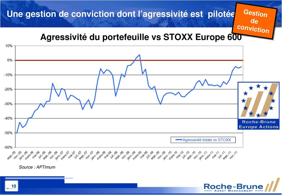 du portefeuille vs STOXX Europe 600