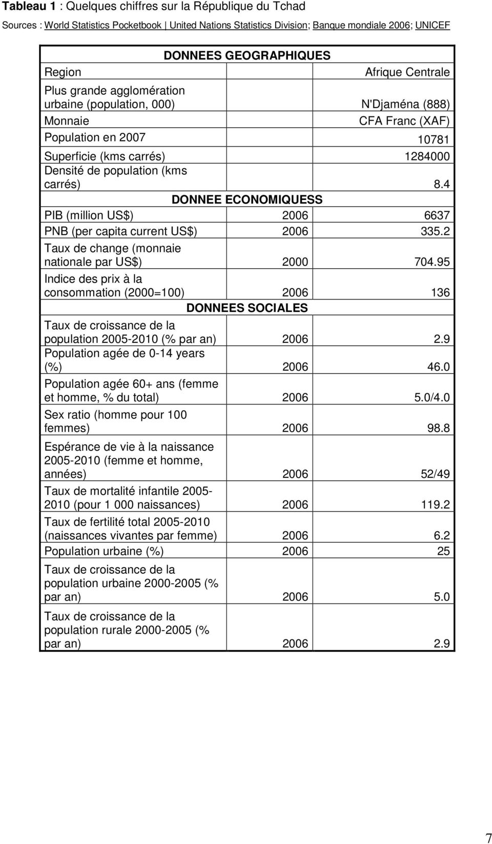 4 DONNEE ECONOMIQUESS PIB (million US$) 2006 6637 PNB (per capita current US$) 2006 335.2 Taux de change (monnaie nationale par US$) 2000 704.