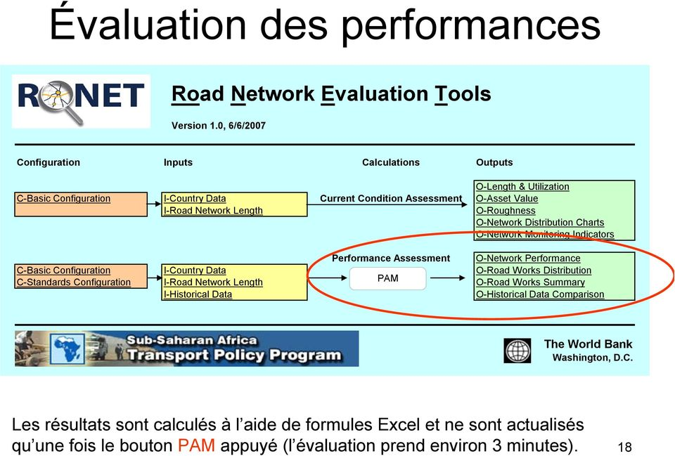 O-Roughness O-Network Distribution Charts O-Network Monitoring Indicators Performance Assessment O-Network Performance C-Basic Configuration I-Country Data O-Road Works Distribution