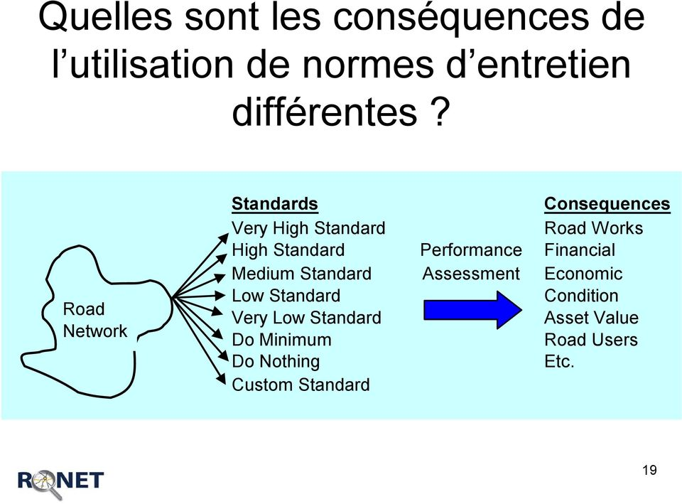 Performance Financial Medium Standard Assessment Economic Low Standard Condition