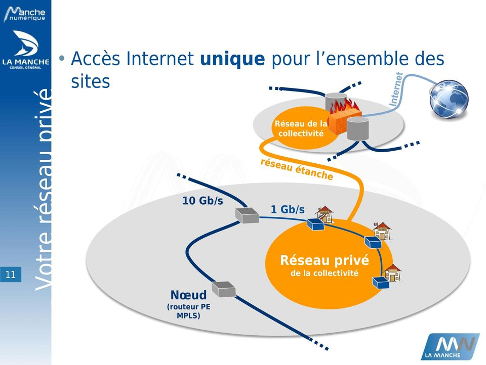 de la collectivité 10 Gb/s 1 Gb/s 11