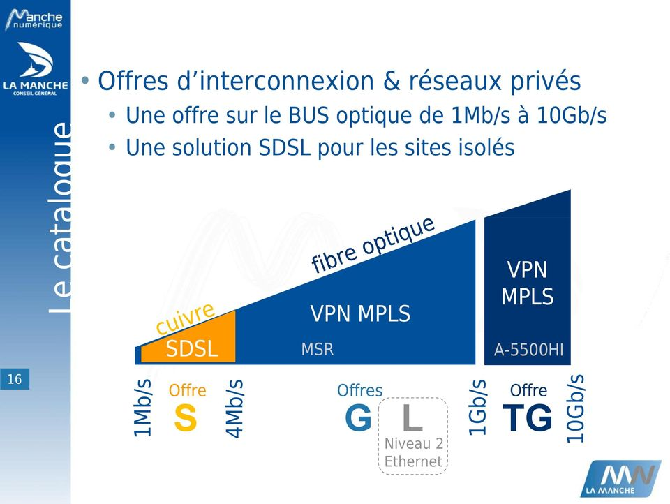 10Gb/s Une solution SDSL pour les sites isolés SDSL VPN MPLS