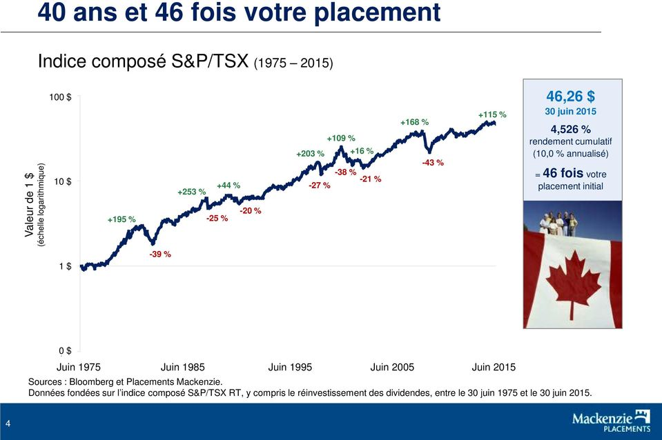 placement initial $1 1 $ -39 % $0 0 $ Juin Jun-75 1975 Juin Jun-85 1985 Juin Jun-95 1995 Juin Jun-05 2005 Juin Jun-15 2015 Sources : Bloomberg et