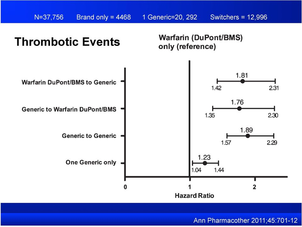 12,996 Thrombotic Events Ann
