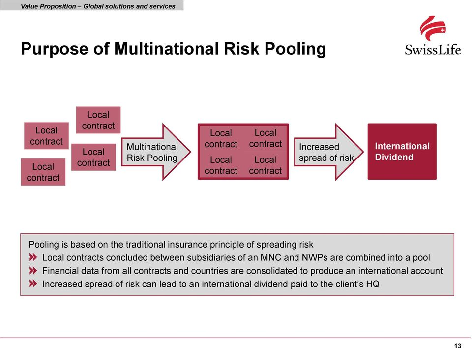 traditional insurance principle of spreading risk Local contracts concluded between subsidiaries of an MNC and NWPs are combined into a pool Financial data