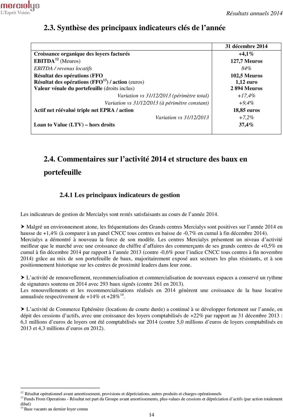 (périmètre total) +17,4% Variation vs 31/12/2013 (à périmètre constant) +9,4% Actif net réévalué triple net EPRA / action 18,85 euros Variation vs 31/12/2013 +7,2% Loan to Value (LTV) hors droits