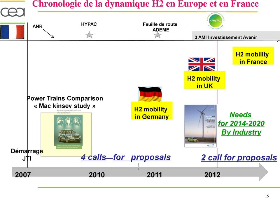Trains Comparison «Mac kinsey study» H2 mobility in Germany Needs for 2014-2020 By