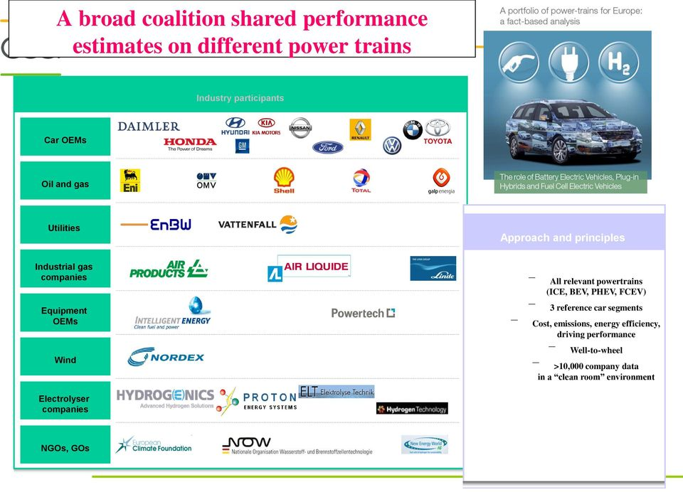 powertrains (ICE, BEV, PHEV, FCEV) 3 reference car segments Cost, emissions, energy efficiency, driving
