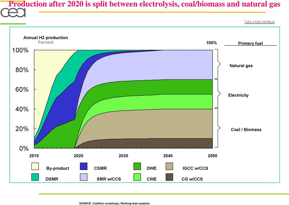 Electricity 40% 20% Coal / Biomass 0% 2010 2020 2030 2040 2050 By-product CSMR DWE