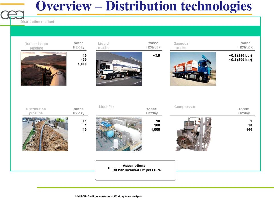 8 (500 bar) Distribution pipeline tonne H2/day Liquefier tonne H2/day Compressor tonne H2/day 0.