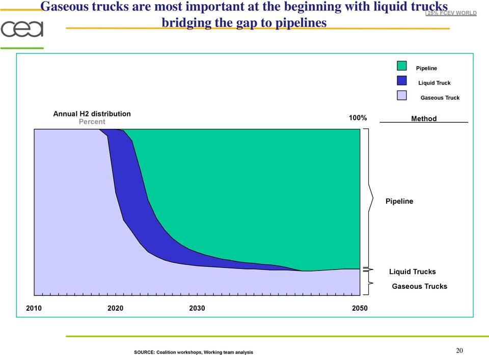 Truck Annual H2 distribution Percent 100% Method Pipeline Liquid Trucks