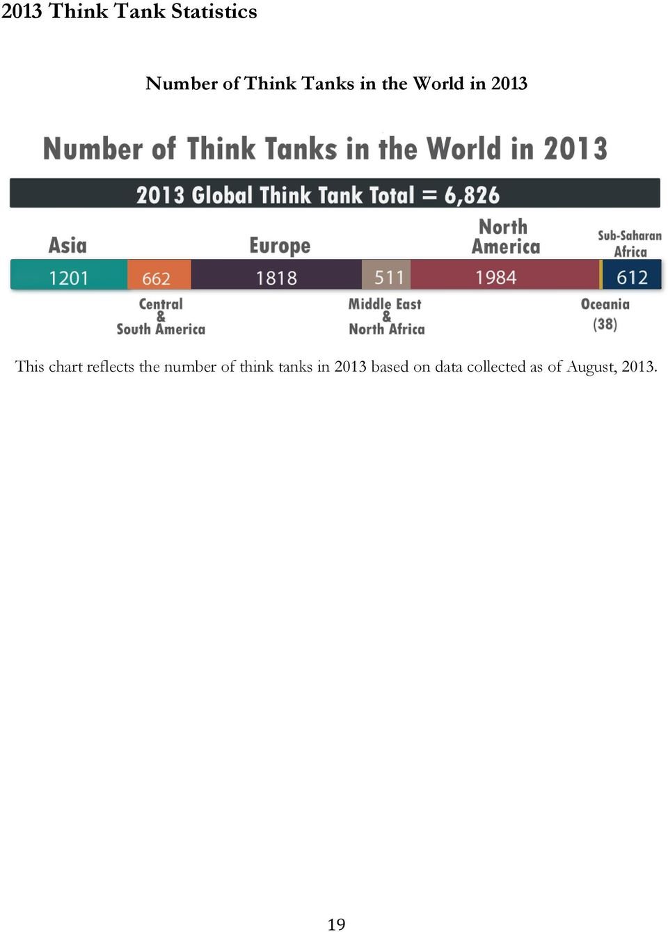 reflects the number of think tanks in 2013