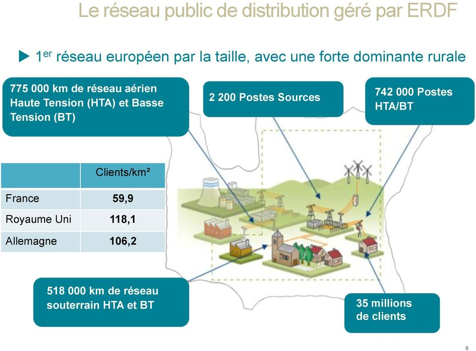 Tension (BT) 2 200 Postes Sources 742 000 Postes HTA/BT Clients/km² France 59,9 Royaume