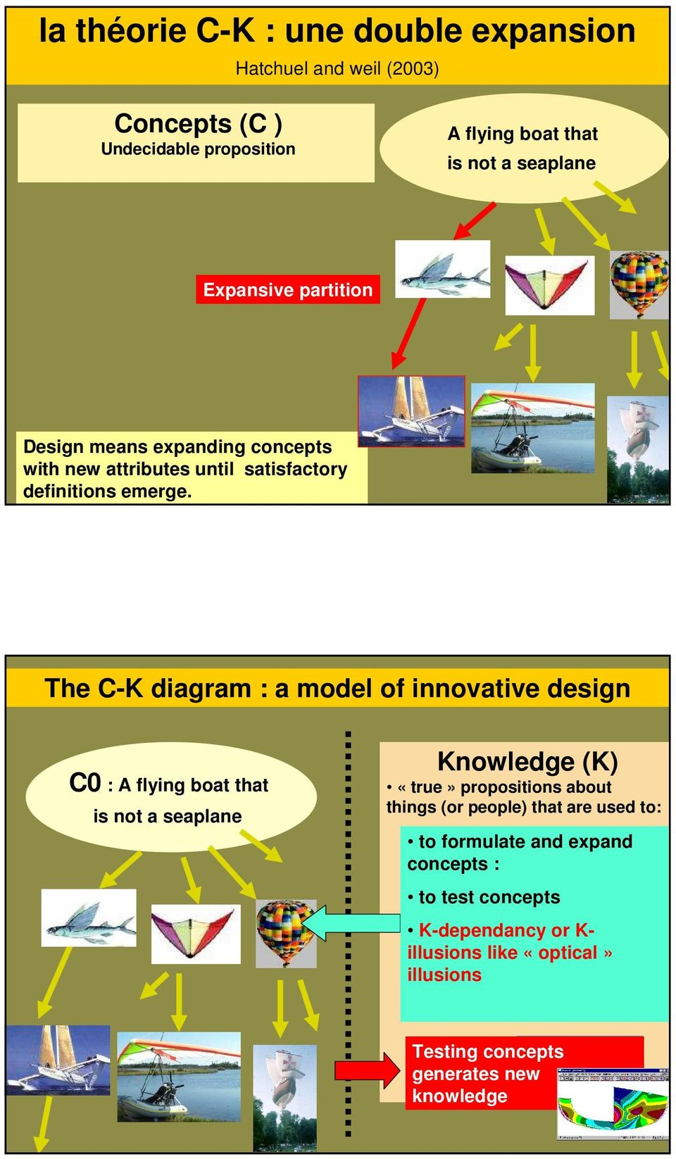 The C- diagram : a model of innovative design C0 : A flying boat that is not a seaplane nowledge () «true» propositions about things (or people) that are used