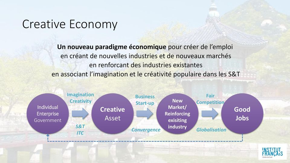 populaire dans les S&T Individual Enterprise Government Imagination Creativity S&T ITC Creative Asset