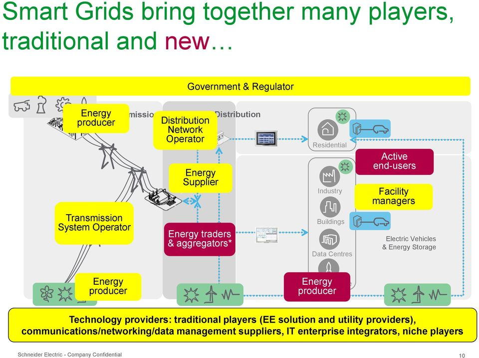 managers Electric Vehicles & Energy Storage Energy producer Energy producer Infrastructure Renewable Energy Plants Distributed Generation Distributed Generation