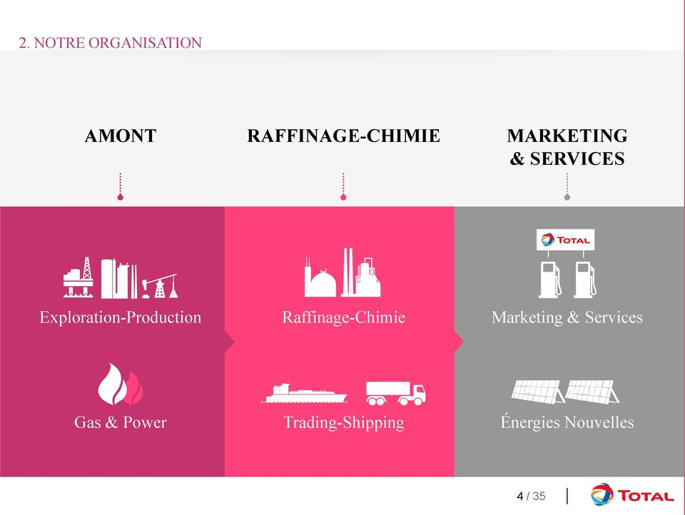 Raffinage-Chimie Marketing & Services Gas &