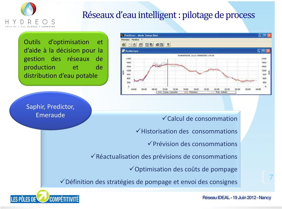 consommation Historisation des consommations Prévision des consommations Réactualisation des prévisions