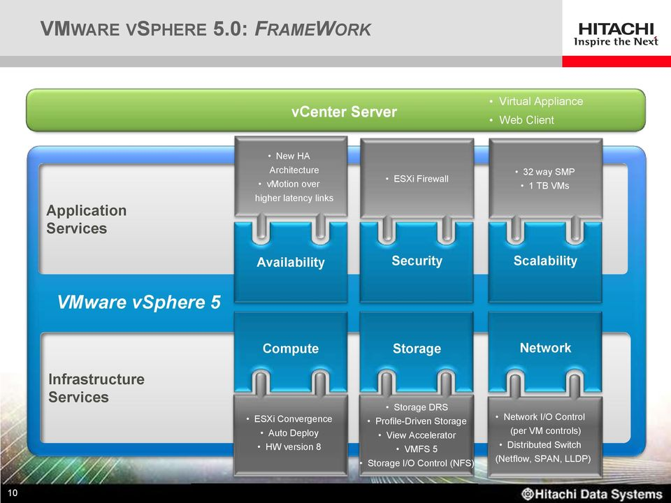 latency links ESXi Firewall 32 way SMP 1 TB VMs Availability Security Scalability VMware vsphere 5 Compute Storage Network