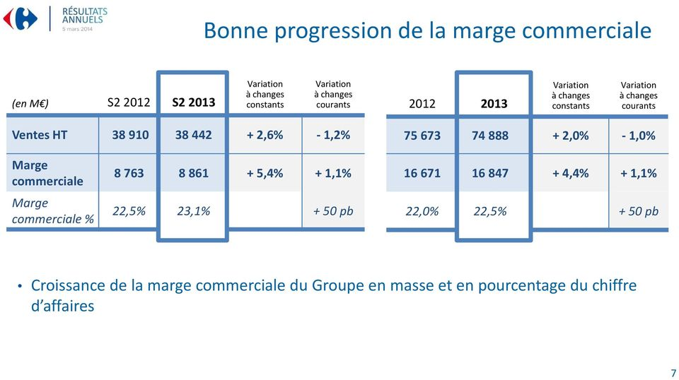 Marge commerciale % 8 763 8 861 + 5,4% + 1,1% 22,5% 23,1% + 50 pb 16 671 16 847 + 4,4% + 1,1% 22,0%