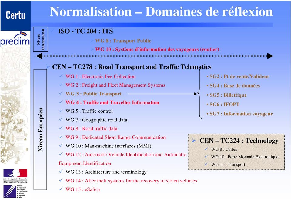 Geographic road data WG 8 : Road traffic data WG 9 : Dedicated Short Range Communication WG 10 : Man-machine interfaces (MMI) WG 12 : Automatic Vehicle Identification and Automatic Equipment