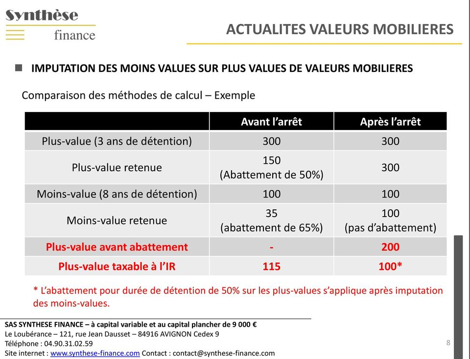(8 ans de détention) 100 100 Moins-value retenue 35 (abattement de 65%) 100 (pas d abattement) Plus-value avant abattement - 200