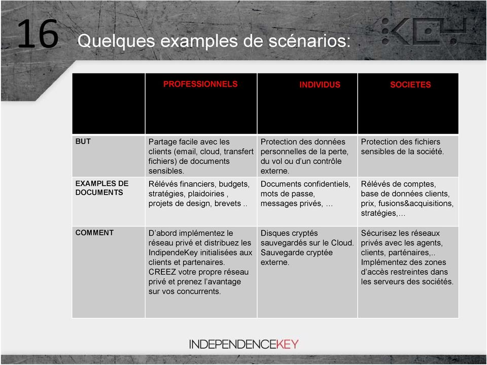 EXAMPLES DE DOCUMENTS Rélévés financiers, budgets, stratégies, plaidoiries, projets de design, brevets.