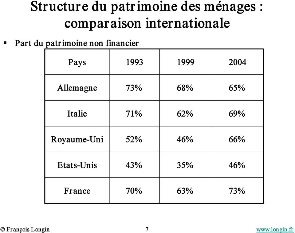 2004 Allemagne 73% 68% 65% Italie 71% 62% 69% Royaume Uni 52%