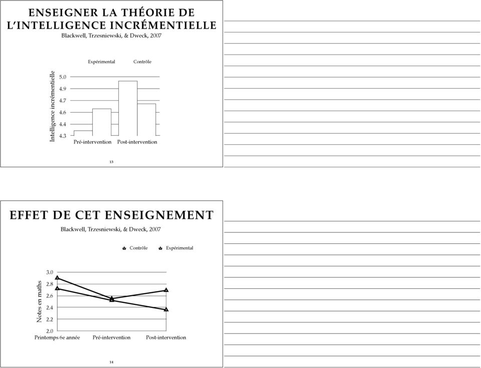 3 Pré-intervention Post-intervention 13 EFFET DE CET ENSEIGNEMENT Blackwell, Trzesniewski, &