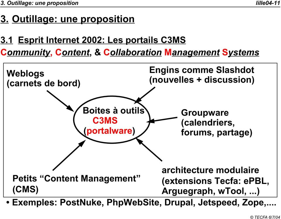 bord) Engins comme Slashdot (nouvelles + discussion) Boites à outils C3MS (portalware) Groupware (calendriers, forums,