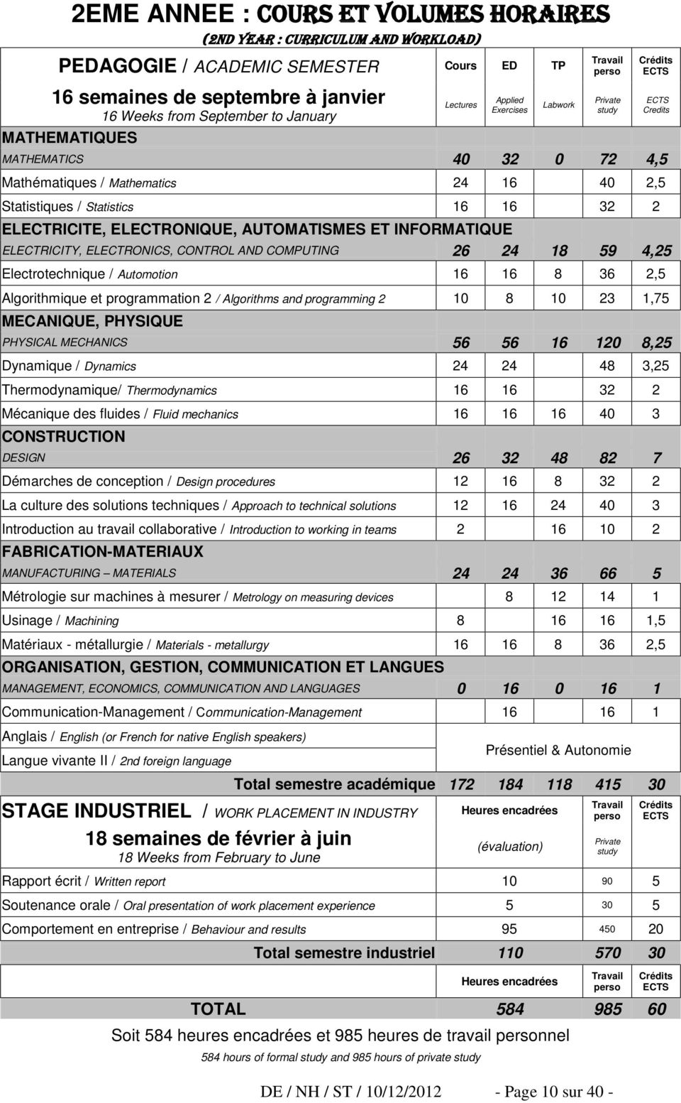 INFORMATIQUE ELECTRICITY, ELECTRONICS, CONTROL AND COMPUTING 26 24 18 59 4,25 Electrotechnique / Automotion 16 16 8 36 2,5 Algorithmique et programmation 2 / Algorithms and programming 2 10 8 10 23