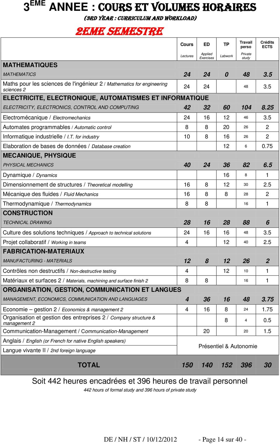 5 ELECTRICITY, ELECTRONICS, CONTROL AND COMPUTING 42 32 60 104 8.25 Electromécanique / Electromechanics 24 16 12 46 3.