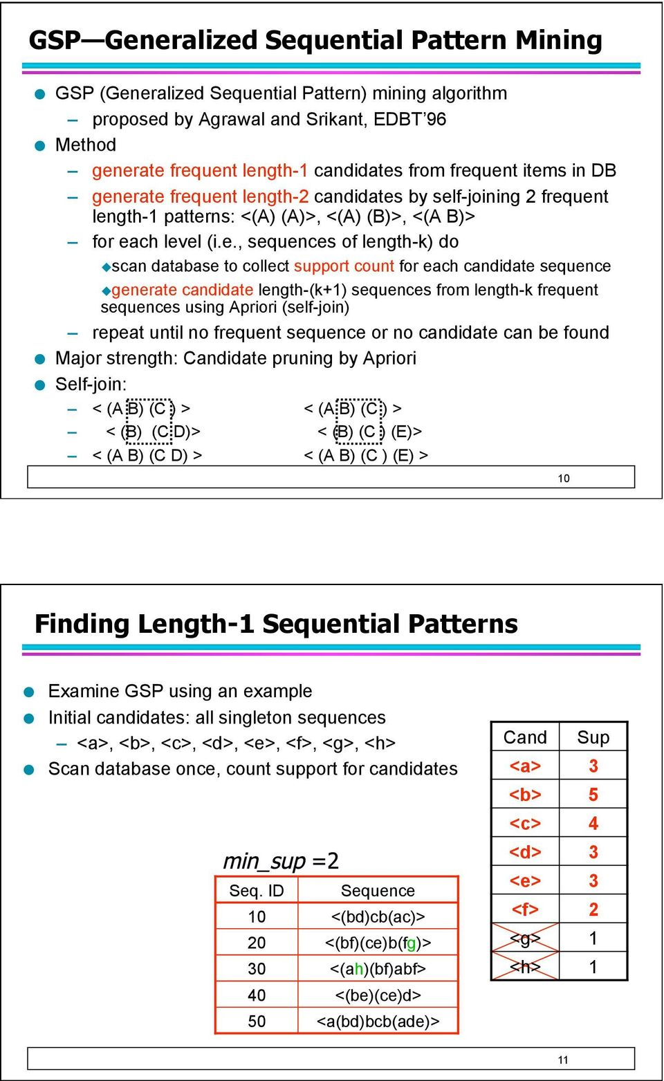 support count for each candidate sequence generate candidate length-(k+1) sequences from length-k frequent sequences using Apriori (self-join) repeat until no frequent sequence or no candidate can be