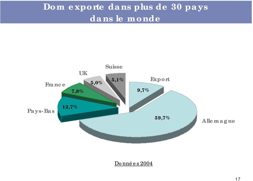 Suisse 5,1% 9,7% Export Pays-Bas