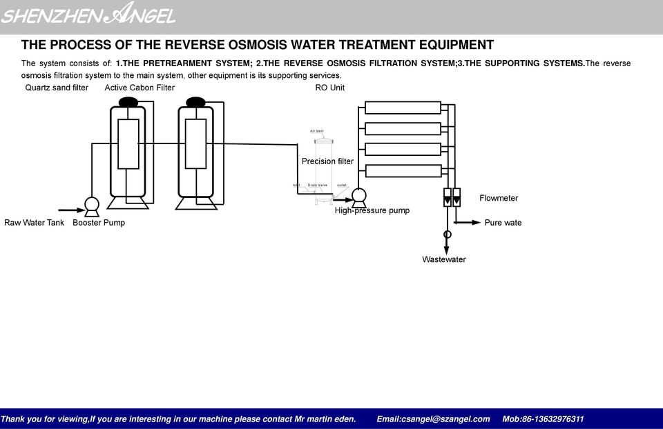 The reverse osmosis filtration system to the main system, other equipment is its supporting services.
