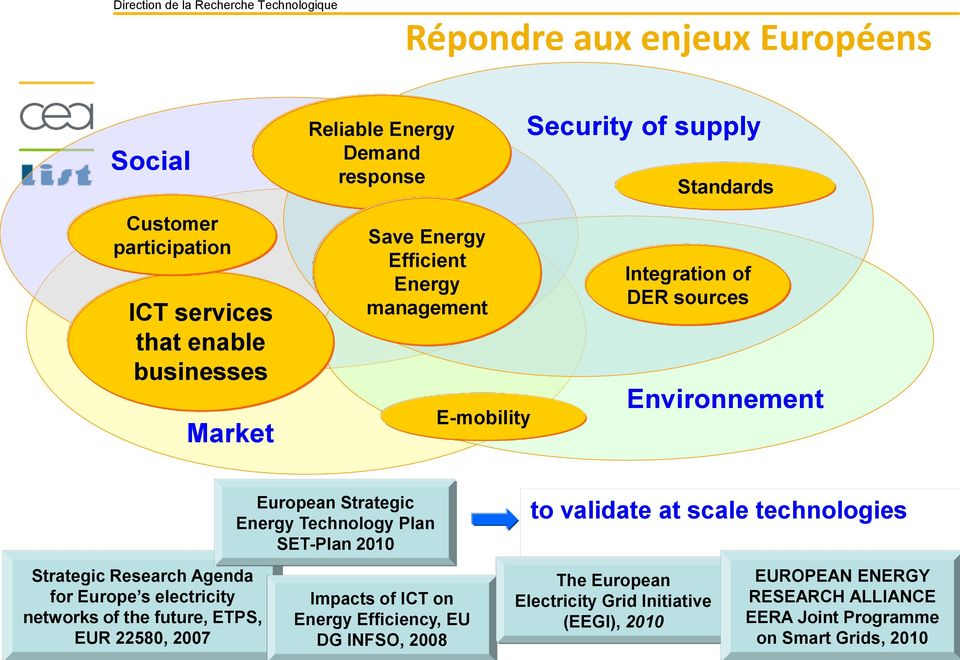 Plan SET-Plan 2010 to validate at scale technologies Strategic Research Agenda for Europe s electricity networks of the future, ETPS, EUR 22580, 2007 Impacts of ICT on