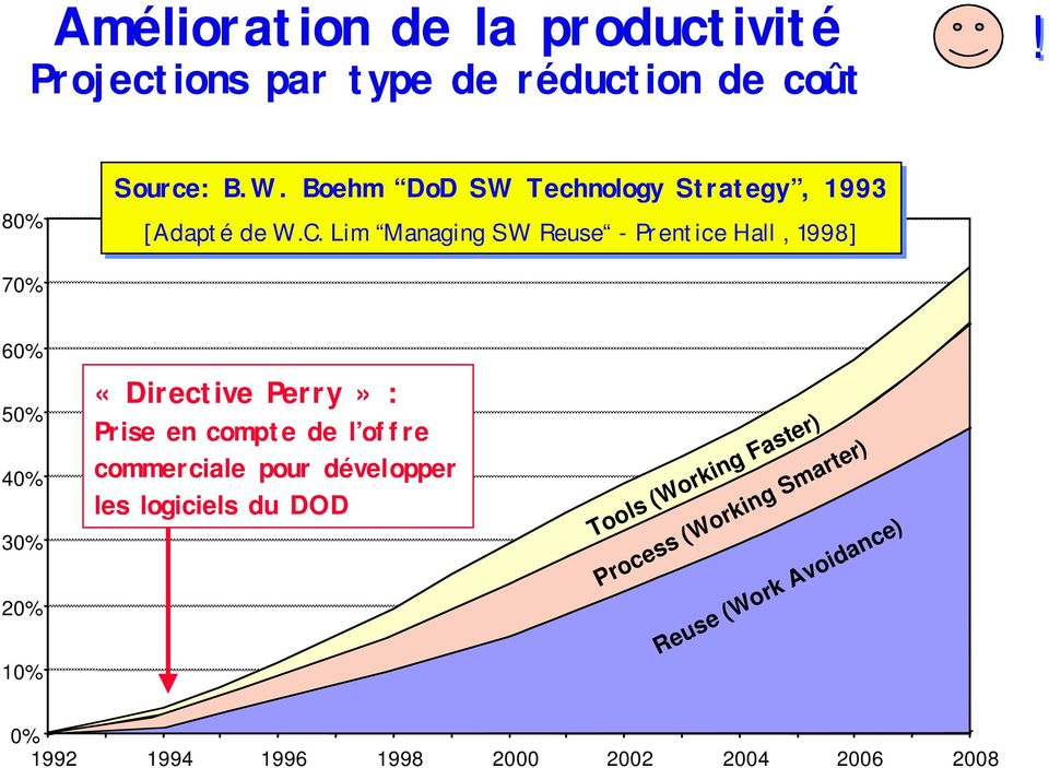 Lim Managing SW Reuse - Prentice Hall, 1998] 70% 60% 50% 40% 30% 20% 10% «Directive Perry» : Prise en compte