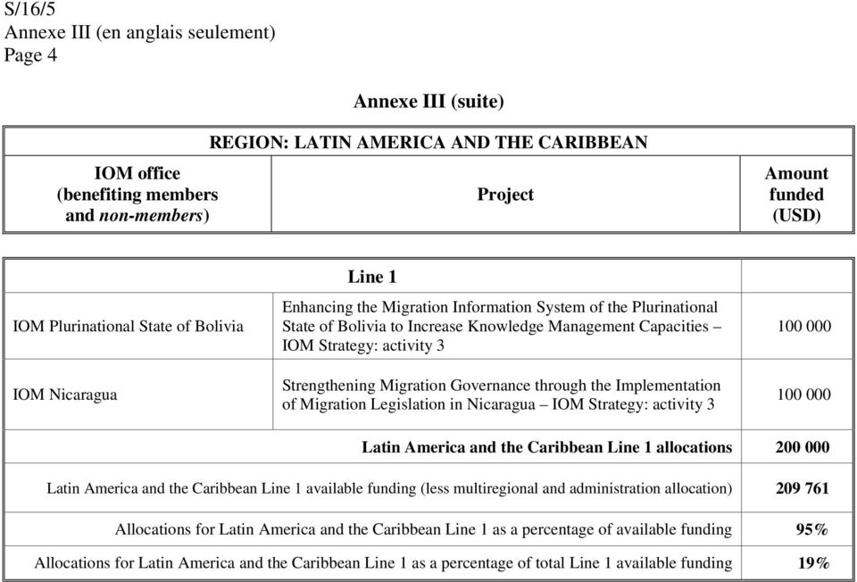 Migration Governance through the Implementation of Migration Legislation in Nicaragua IOM Strategy: activity 3 Latin America and the Caribbean Line 1 allocations Latin America and the Caribbean Line