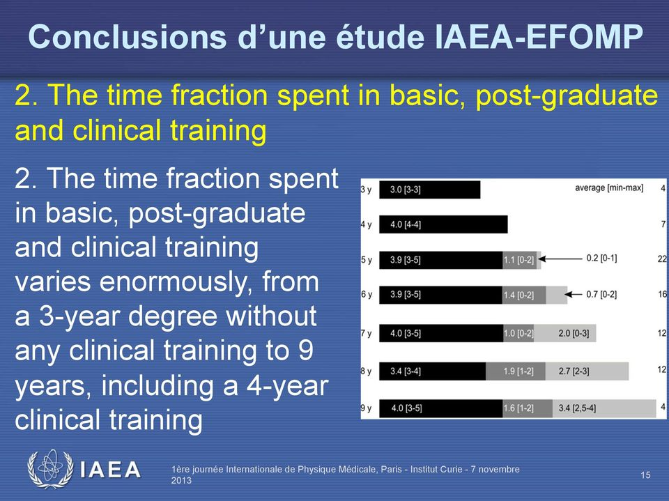 The time fraction spent in basic, post-graduate and clinical training