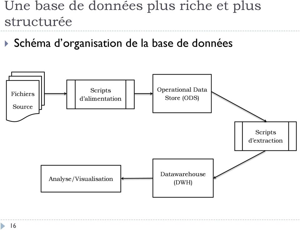 Scripts d alimentation Operational Data Store (ODS)
