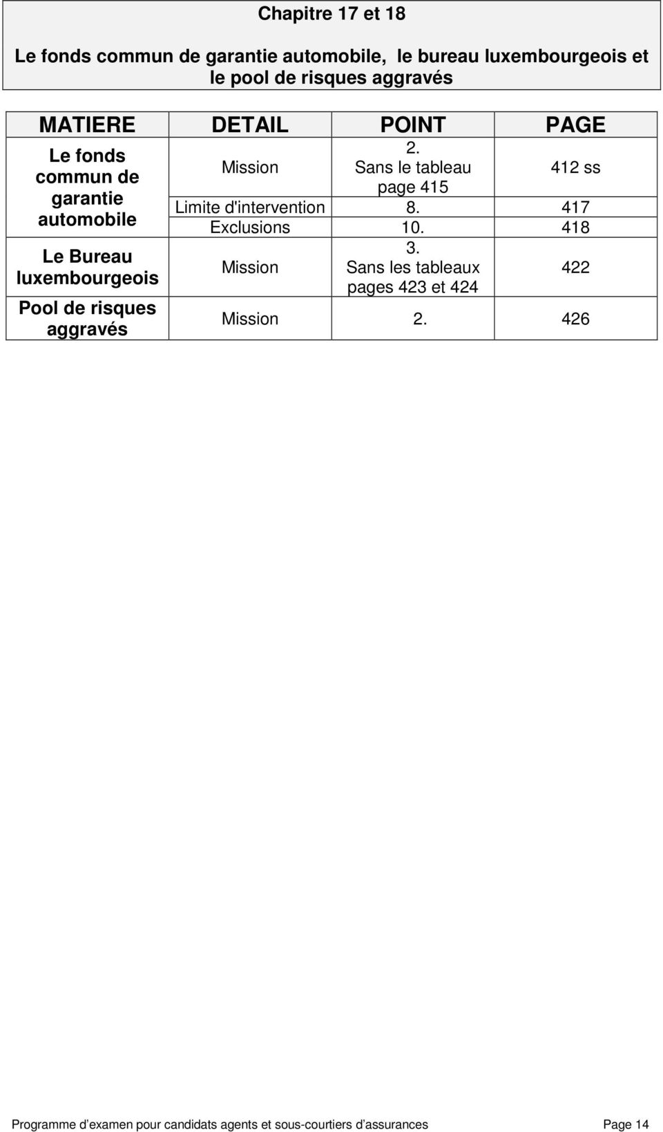 Sans le tableau 412 ss page 415 Limite d'intervention 8. 417 Exclusions 10. 418 3.