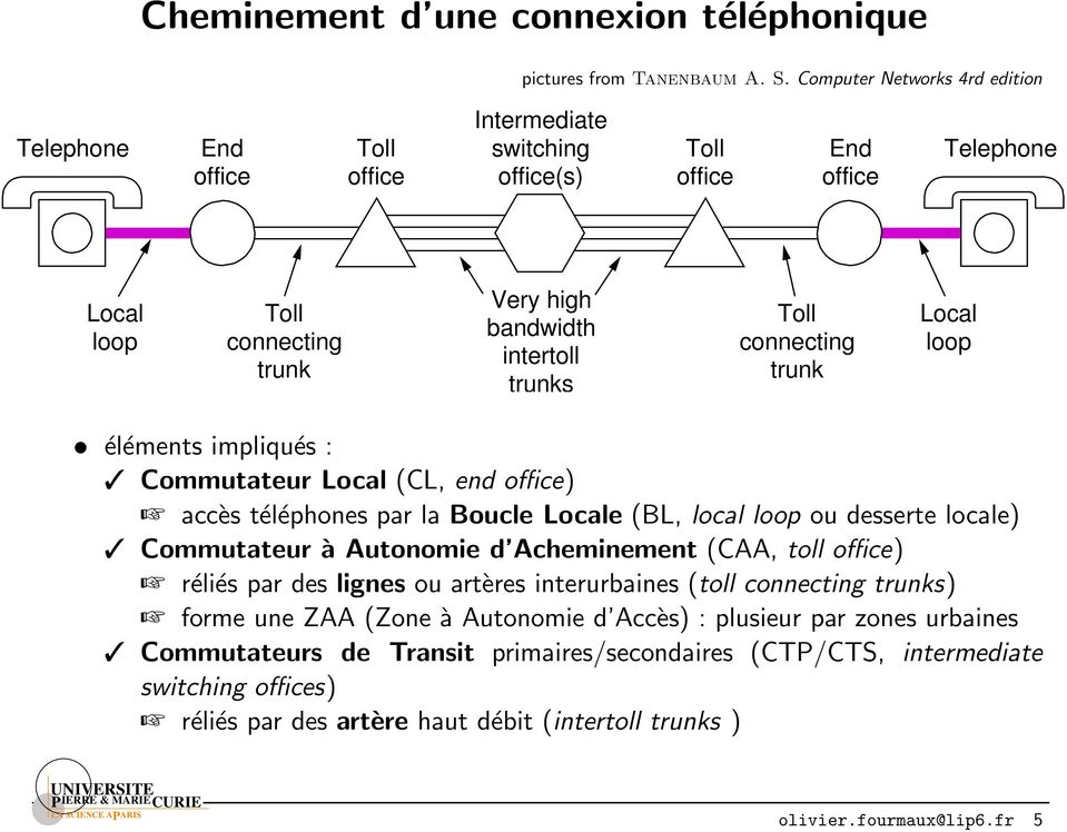 Toll connecting trunk Local loop éléments impliqués : Commutateur Local (CL, end office) accès téléphones par la Boucle Locale (BL, local loop ou desserte locale) Commutateur à Autonomie d
