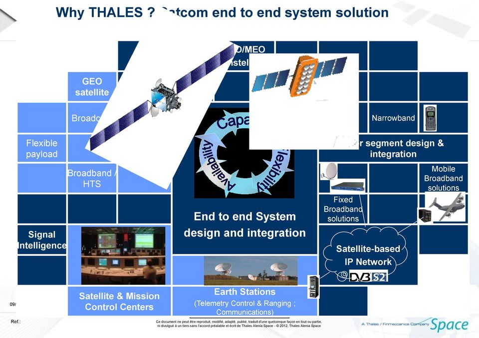 payload Anti jamming solutions User segment design & integration Signal Intelligence Broadband / HTS End to