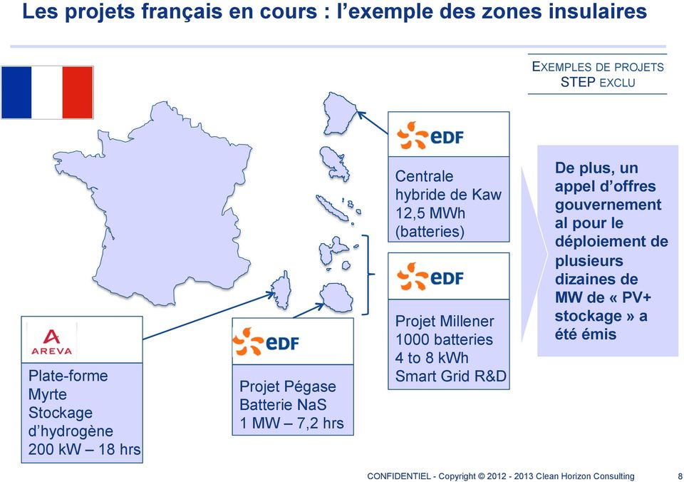 NaS 1 MW 7,2 hrs Centrale hybride de Kaw 12,5 MWh (batteries) Projet Millener 1000 batteries 4 to 8 kwh Smart Grid
